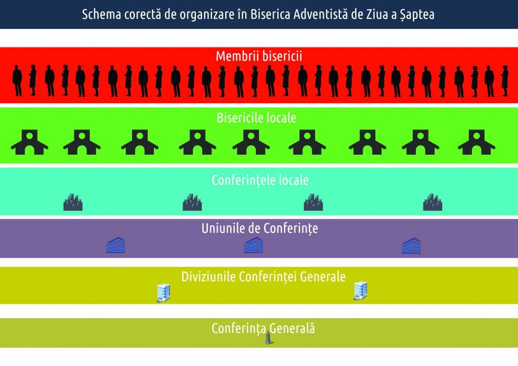 Schema organizationala a sda